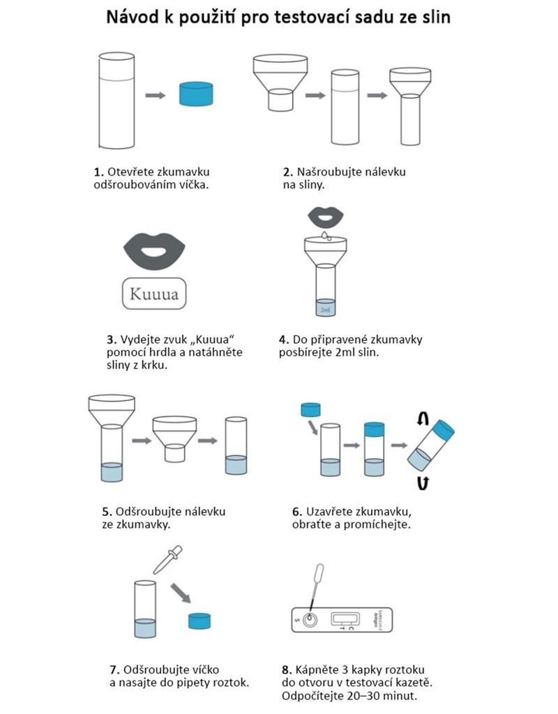 Antigenní test ze slin, SARS-CoV-2 Antigen Detection Kit (colloidal gold method)